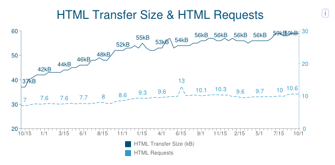 Transfer and Request Size
