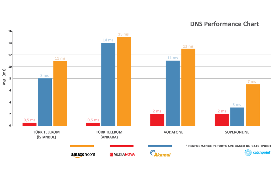 anycast-dns-performance-chart